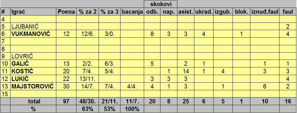 10. Moskva - Galens 100 - 97