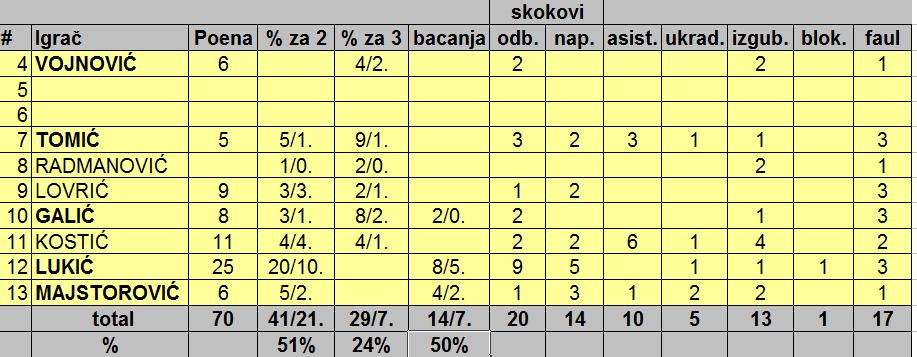 3. Galens - Srbijagas 70 - 87