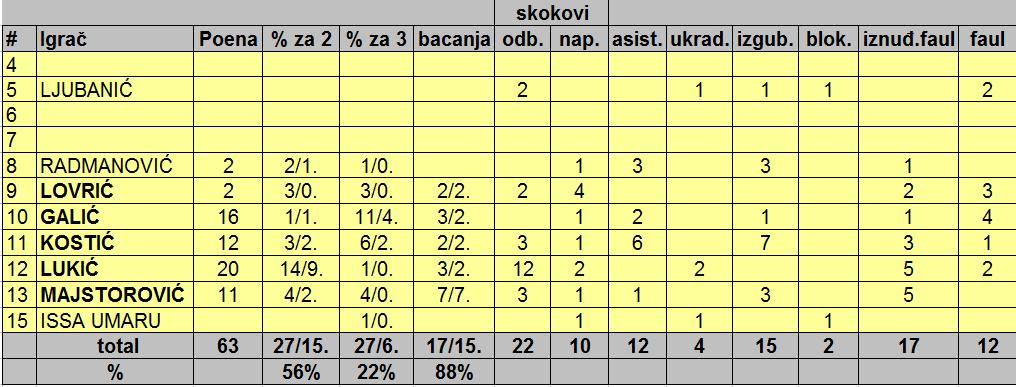 7. Galens - Woriors 63 - 60 (2)