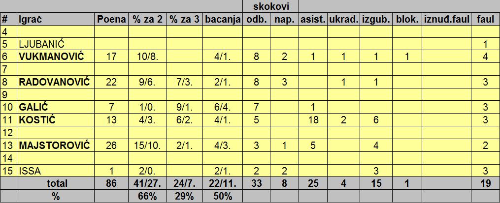 13. Galens - Sunoko 86 - 75